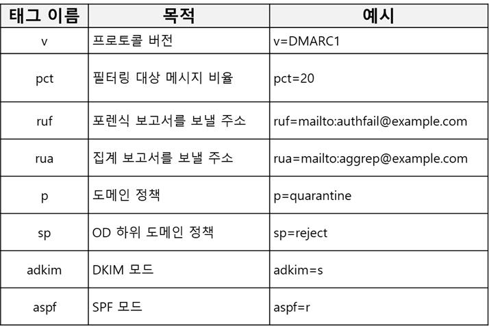 DMARC 옵션